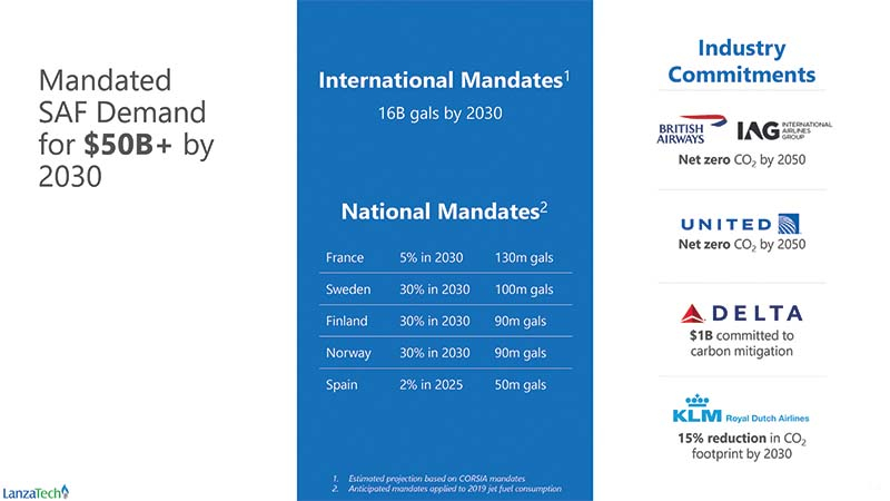 Airline industry mandates and carbon mitigation goals