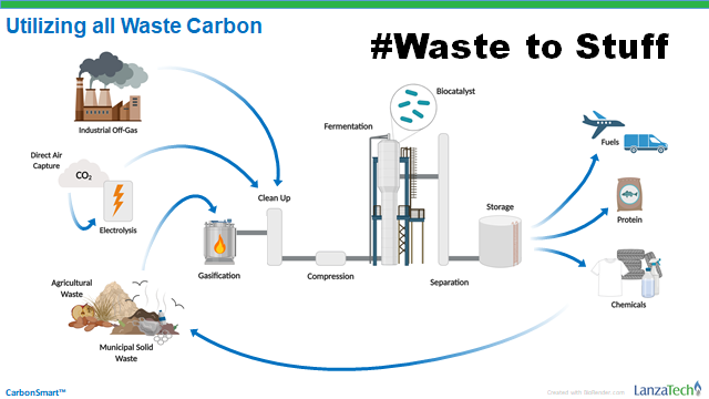 Utilizing all waste carbon