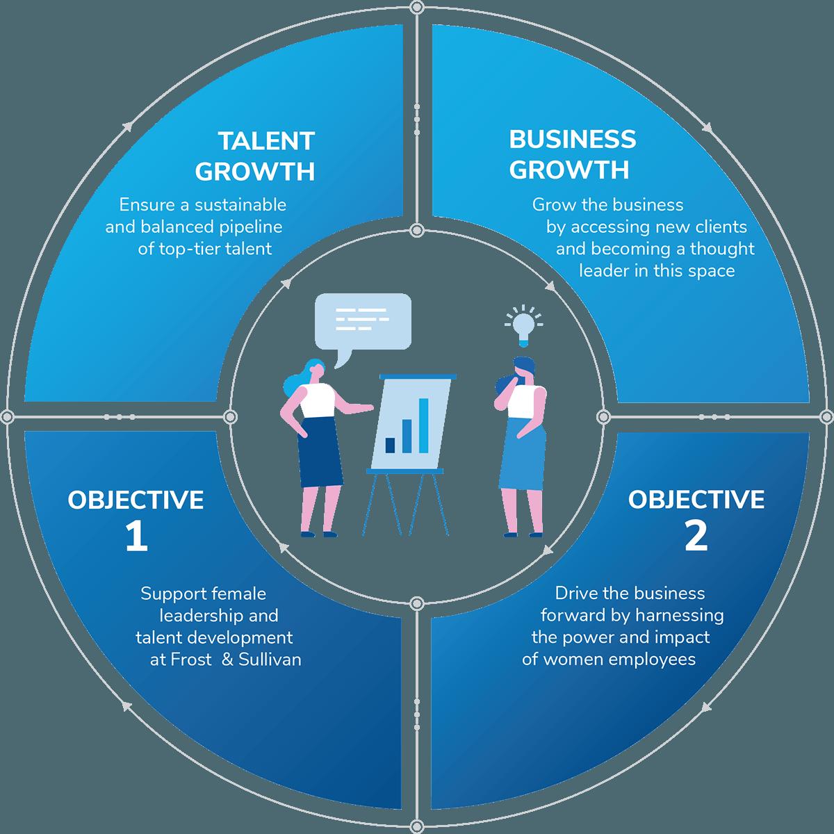 Gender diversified workforce