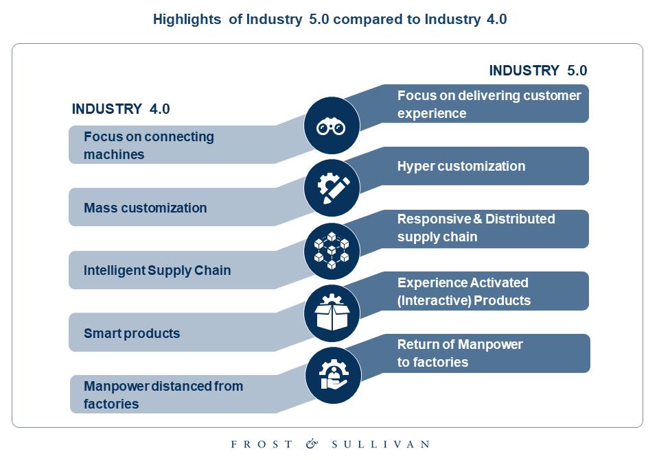 Industry 5.0 Exhibit