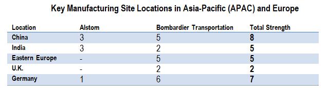 Key sites
