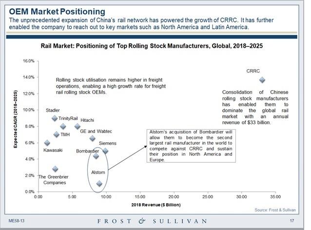 OEM Market Positioning
