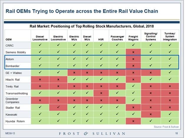 Rail OEMs