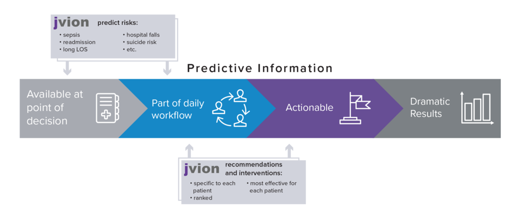 Jvion Lauded by Frost & Sullivan for Improving Patient Outcomes Using Its Clinical-AI CORE™ Intelligence Platform