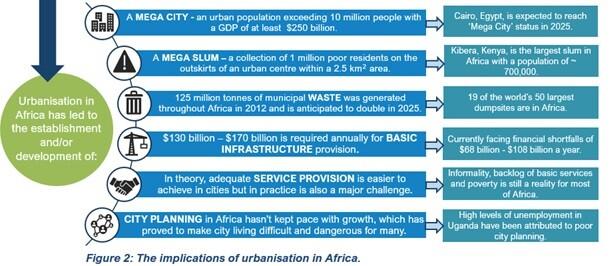 Mega trends Africa