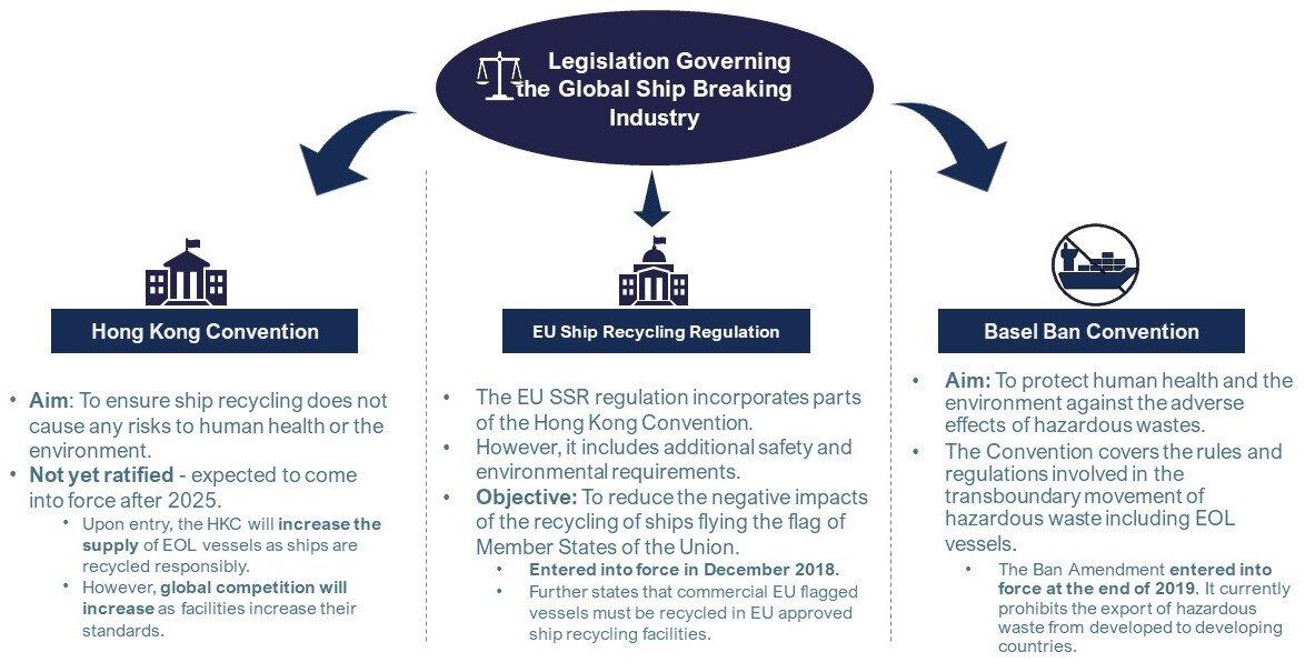 Legislation Diagram