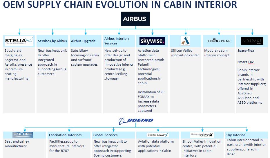 OEM Supply Chain