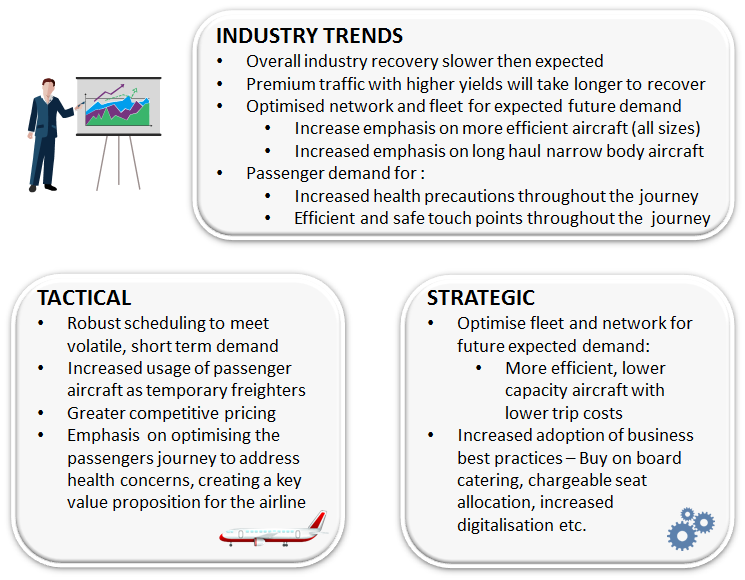 Industry Airline trends
