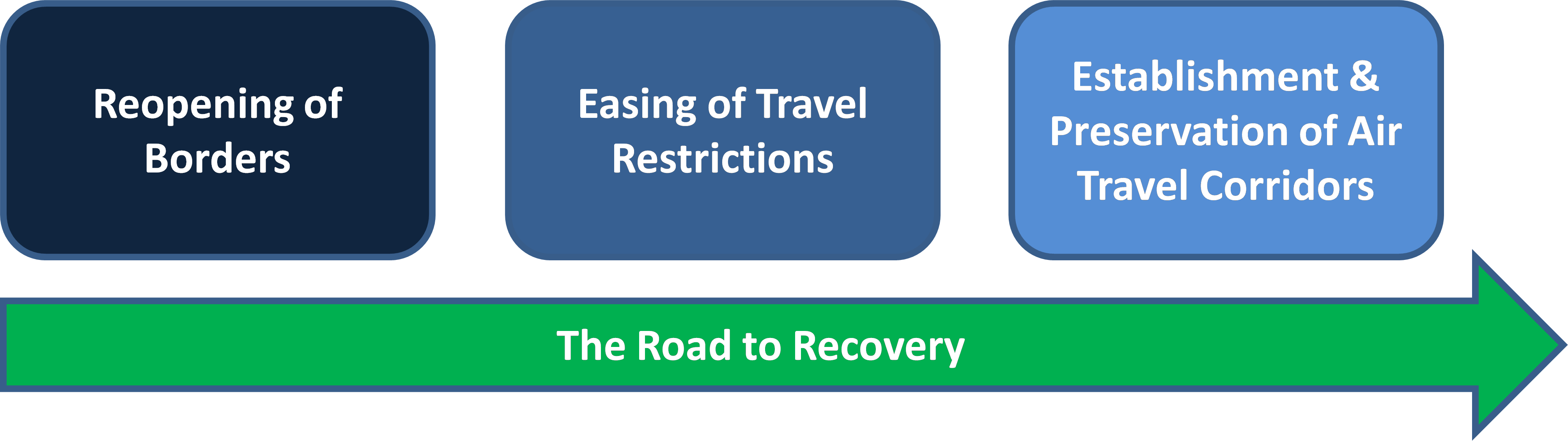 Road to Recovery Airlines