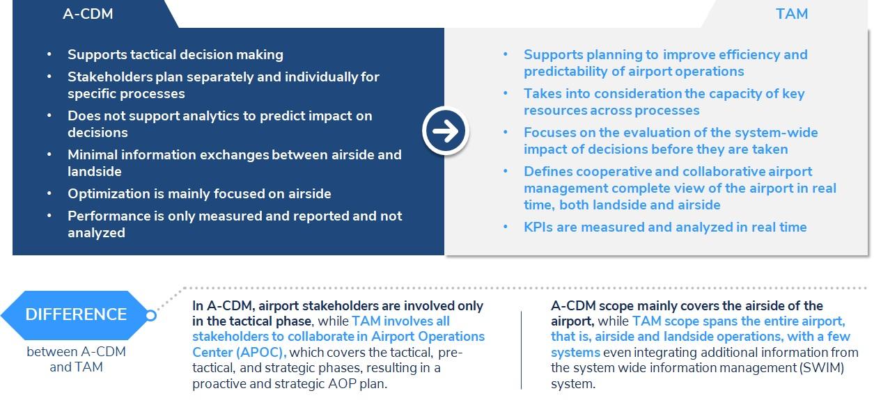 Total Airport Management Figure 1
