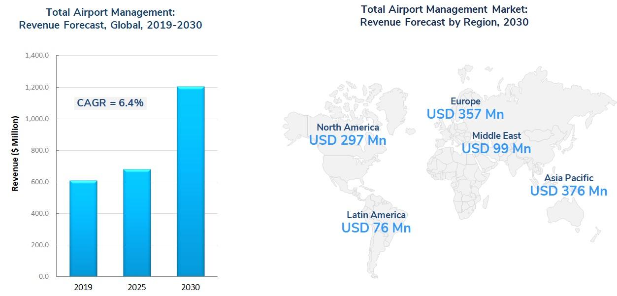 Total Airport Management Figure 2