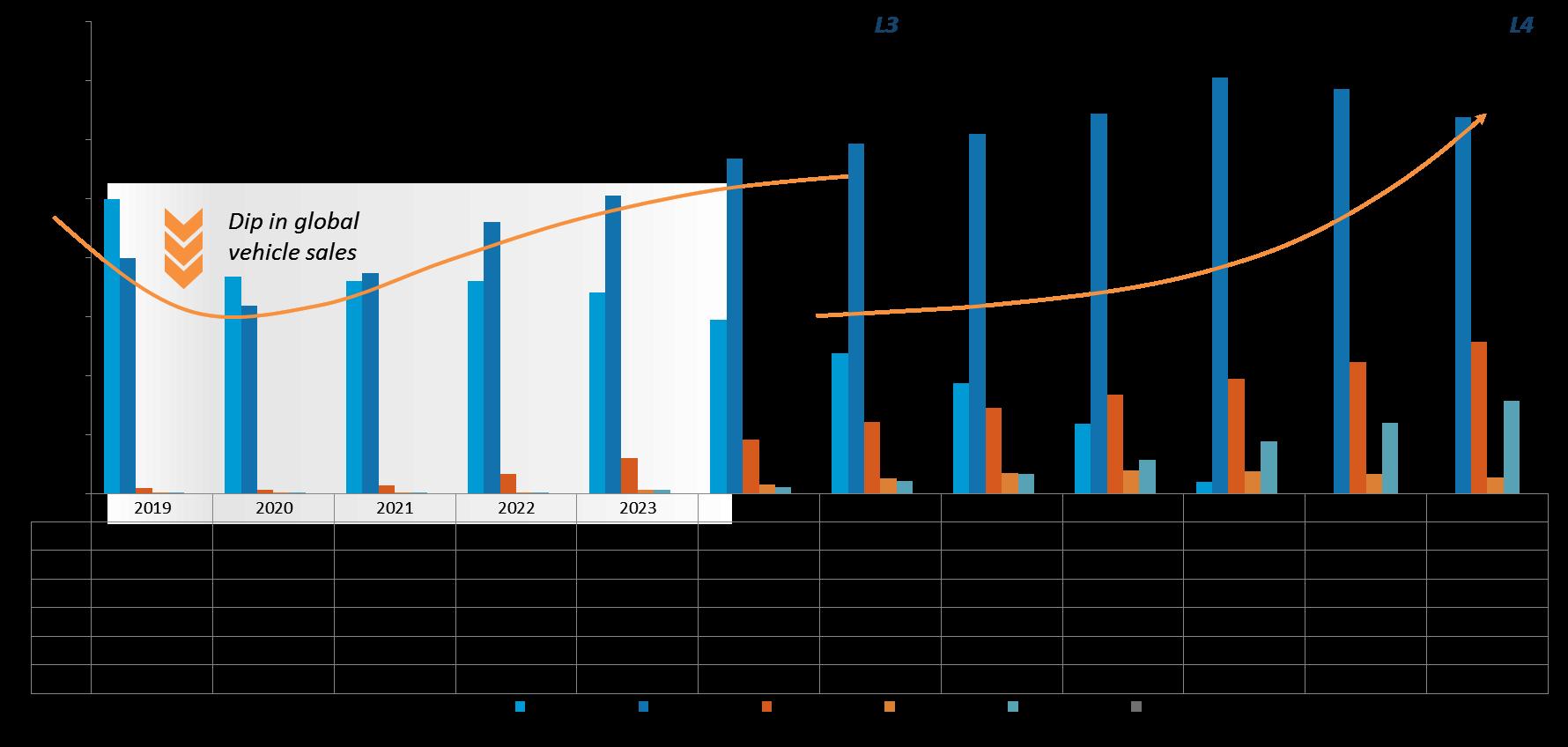 Autonomous Vehicle  Sales Units