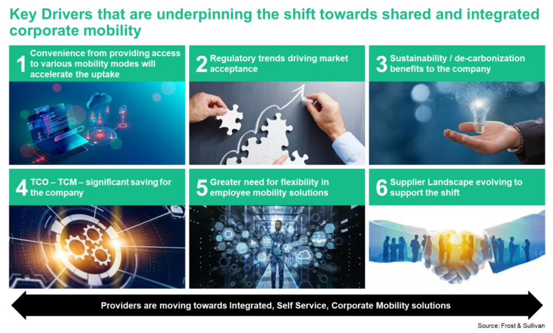 Corporate Mobility Key Drivers