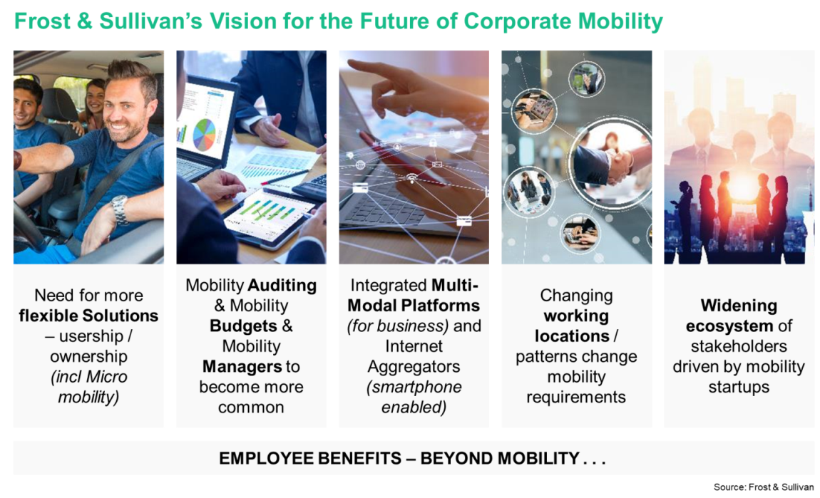 Future of Corporate Mobility