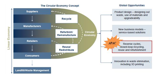 circular economy in aluminum recycling